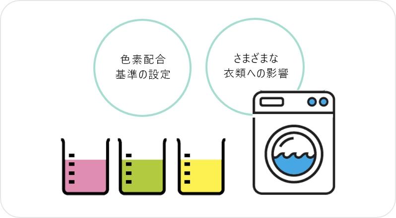 残り湯の洗濯利用への影響