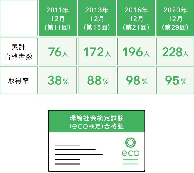 eco検定保有率95%